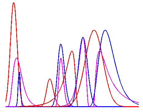 background filtering, trend suprression or continuum filtering on spectrum with peaks